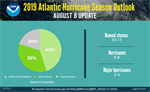 NOAA's Updated 2019 Hurricane Forecast