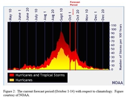 COLORADO STATE UNIVERSITY FORECAST OF ATLANTIC HURRICANE ACTIVITY FROM OCTOBER 1–OCTOBER 14, 2019