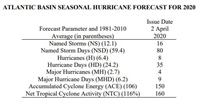 EXTENDED RANGE FORECAST OF ATLANTIC SEASONAL HURRICANE ACTIVITY AND LANDFALL STRIKE PROBABILITY FOR 2020